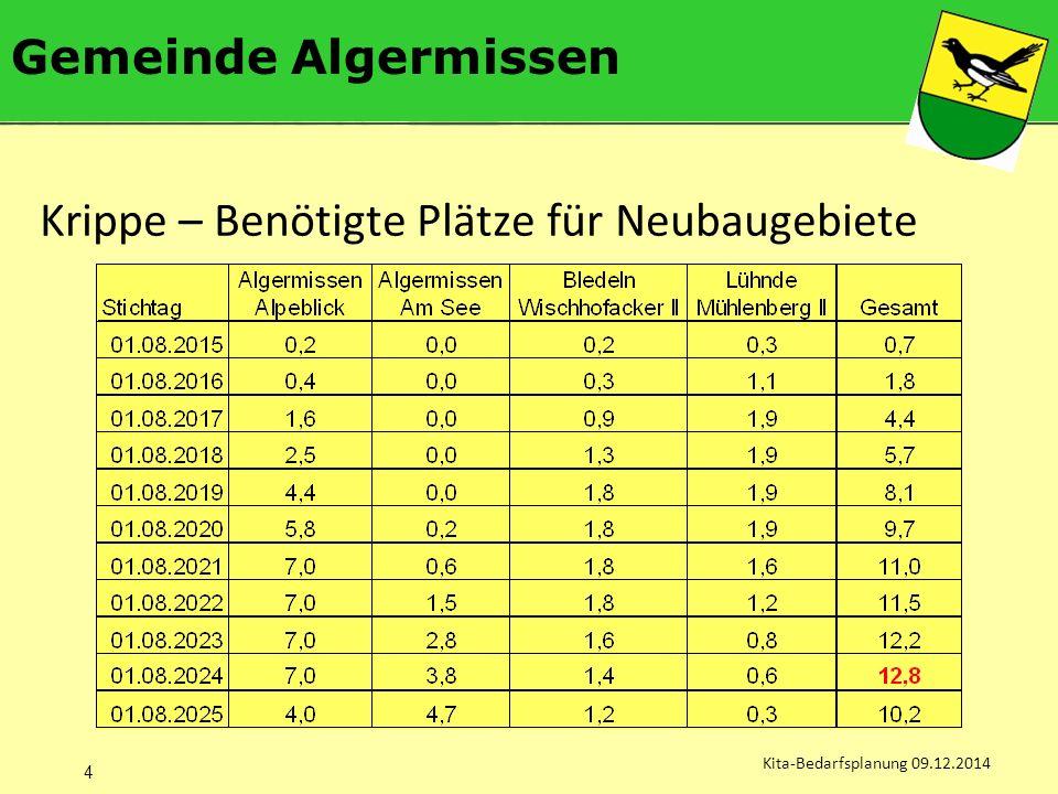 Gemeinde Algermissen Kita-Bedarfsplanung 09.12.2014 Krippe – Benötigte Plätze für Neubaugebiete 4