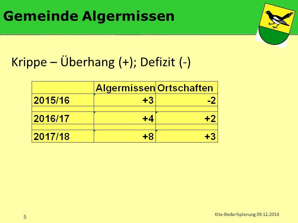 Gemeinde Algermissen Kita-Bedarfsplanung 09.12.2014 Krippe – Überhang (+); Defizit (-) 5