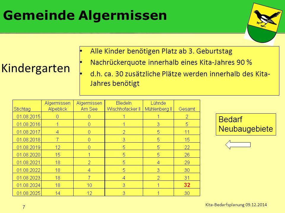 Gemeinde Algermissen Kita-Bedarfsplanung 09.12.2014 Alle Kinder benötigen Platz ab 3.