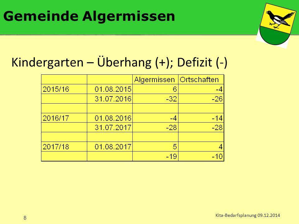 Gemeinde Algermissen Kita-Bedarfsplanung 09.12.2014 Kindergarten – Überhang (+); Defizit (-) 8