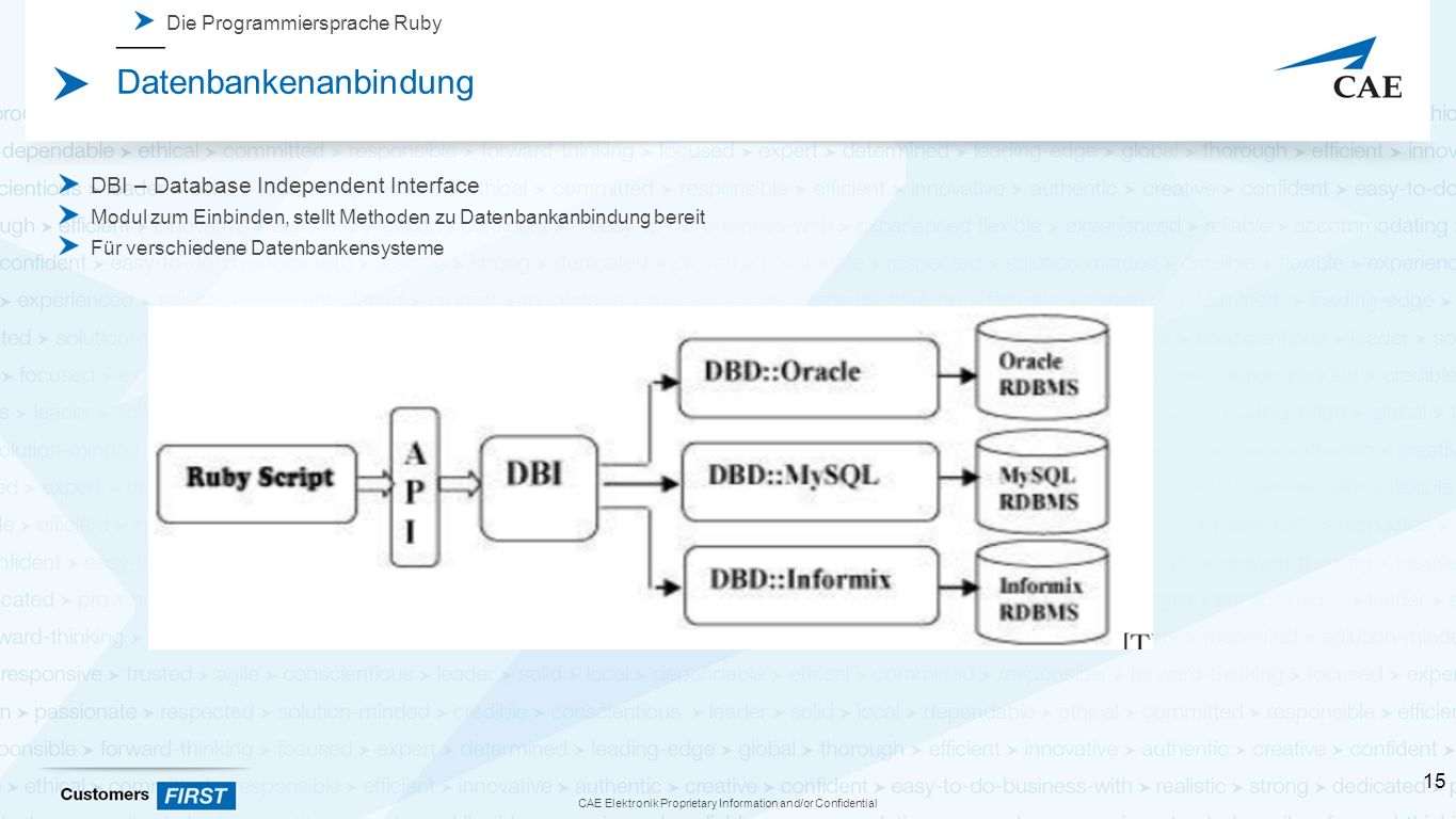 CAE Elektronik Proprietary Information and/or Confidential Die Programmiersprache Ruby Datenbankenanbindung DBI – Database Independent Interface Modul
