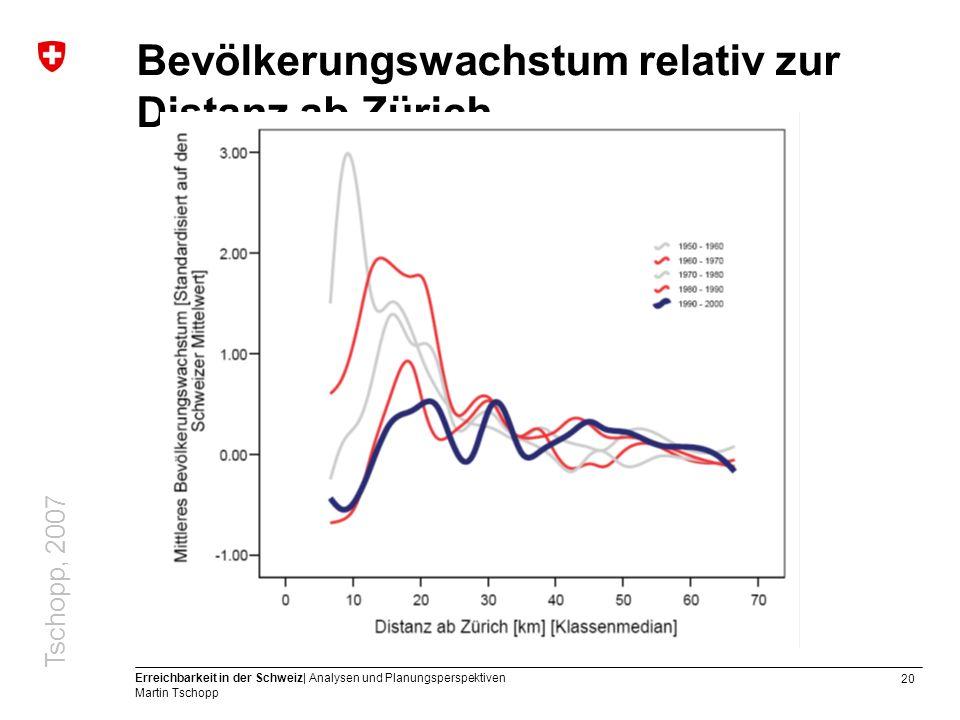 20 Erreichbarkeit in der Schweiz| Analysen und Planungsperspektiven Martin Tschopp Bevölkerungswachstum relativ zur Distanz ab Zürich Tschopp, 2007