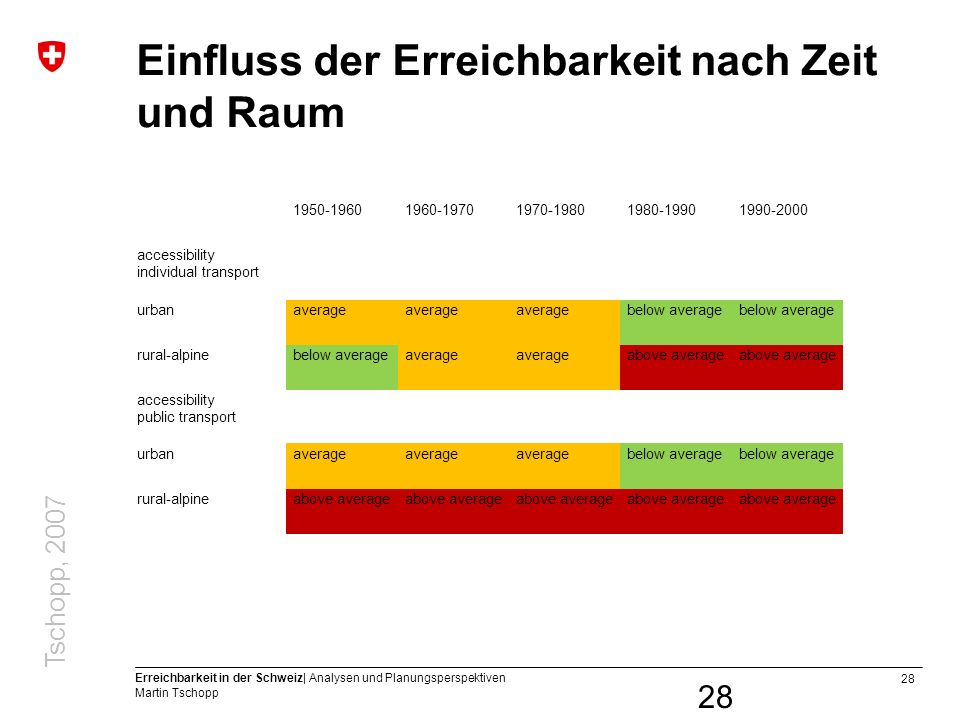 28 Erreichbarkeit in der Schweiz| Analysen und Planungsperspektiven Martin Tschopp Einfluss der Erreichbarkeit nach Zeit und Raum 1950-19601960-19701970-19801980-19901990-2000 accessibility individual transport urbanaverage below average rural-alpinebelow averageaverage above average accessibility public transport urbanaverage below average rural-alpineabove average 28 Tschopp, 2007