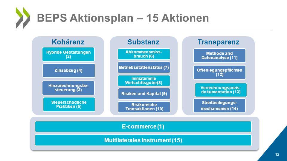 13 Kohärenz Hybride Gestaltungen (2) Steuerschädliche Praktiken (5) Zinsabzug (4) Hinzurechnungsbe- steuerung (3) Substanz Abkommensmiss- brauch (6) B