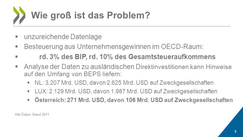  unzureichende Datenlage  Besteuerung aus Unternehmensgewinnen im OECD-Raum:  rd. 3% des BIP, rd. 10% des Gesamtsteueraufkommens  Analyse der Date