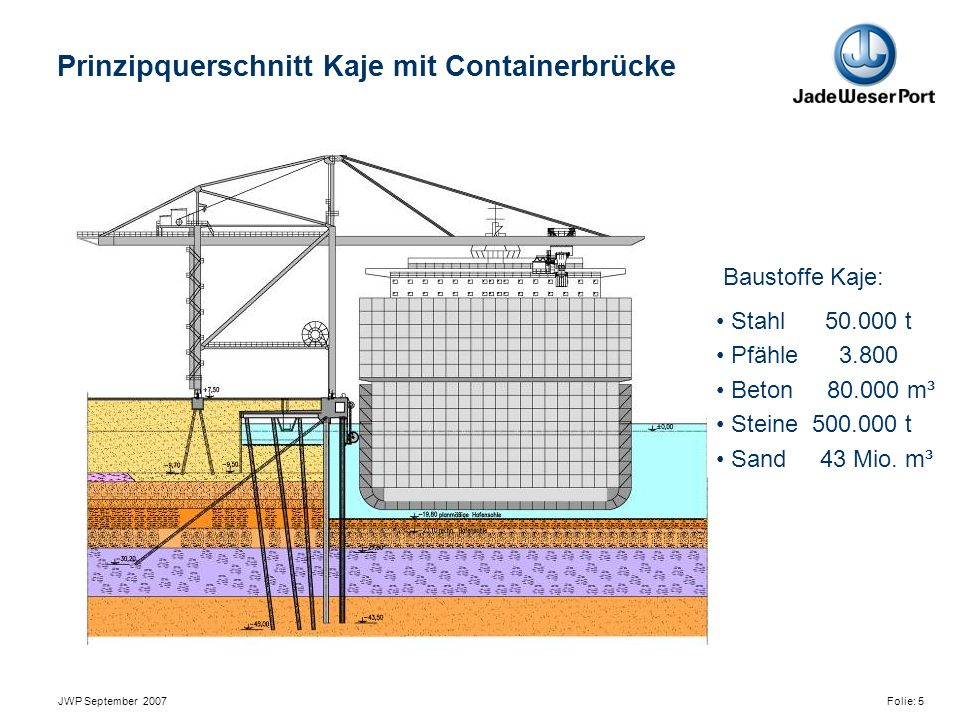 JWP September 2007 Folie: 5 Prinzipquerschnitt Kaje mit Containerbrücke Baustoffe Kaje: Stahl 50.000 t Pfähle 3.800 Beton 80.000 m³ Steine 500.000 t Sand 43 Mio.