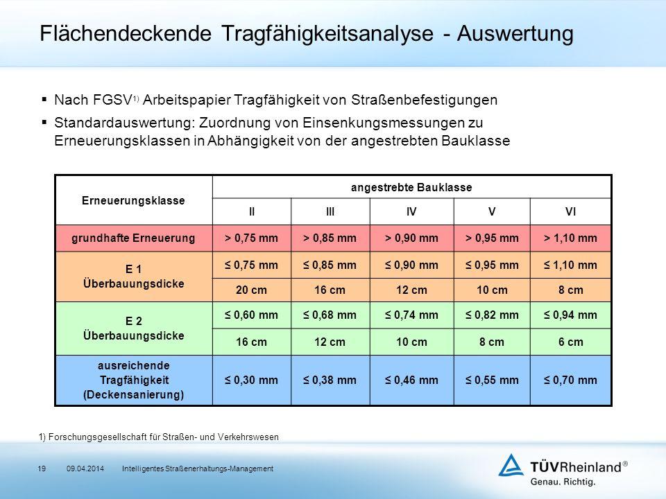 19  Nach FGSV 1) Arbeitspapier Tragfähigkeit von Straßenbefestigungen  Standardauswertung: Zuordnung von Einsenkungsmessungen zu Erneuerungsklassen in Abhängigkeit von der angestrebten Bauklasse Erneuerungsklasse angestrebte Bauklasse IIIIIIVVVI grundhafte Erneuerung> 0,75 mm> 0,85 mm> 0,90 mm> 0,95 mm> 1,10 mm E 1 Überbauungsdicke ≤ 0,75 mm≤ 0,85 mm≤ 0,90 mm≤ 0,95 mm≤ 1,10 mm 20 cm16 cm12 cm10 cm8 cm E 2 Überbauungsdicke ≤ 0,60 mm≤ 0,68 mm≤ 0,74 mm≤ 0,82 mm≤ 0,94 mm 16 cm12 cm10 cm8 cm6 cm ausreichende Tragfähigkeit (Deckensanierung) ≤ 0,30 mm≤ 0,38 mm≤ 0,46 mm≤ 0,55 mm≤ 0,70 mm Intelligentes Straßenerhaltungs-Management Flächendeckende Tragfähigkeitsanalyse - Auswertung 1) Forschungsgesellschaft für Straßen- und Verkehrswesen 09.04.2014