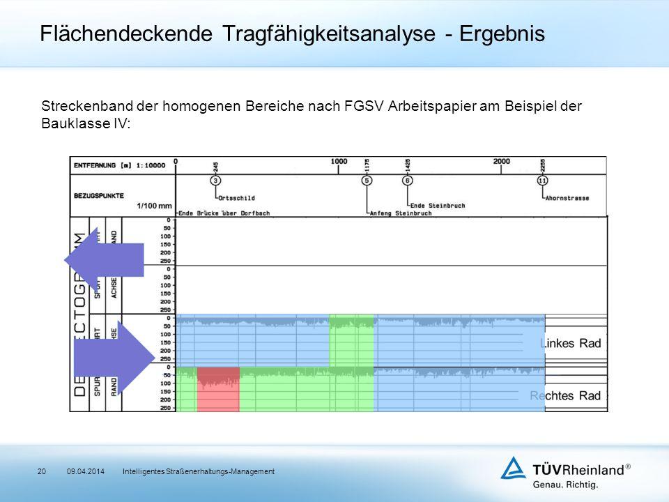 Flächendeckende Tragfähigkeitsanalyse - Ergebnis Intelligentes Straßenerhaltungs-Management20 Streckenband der homogenen Bereiche nach FGSV Arbeitspapier am Beispiel der Bauklasse IV: 09.04.2014