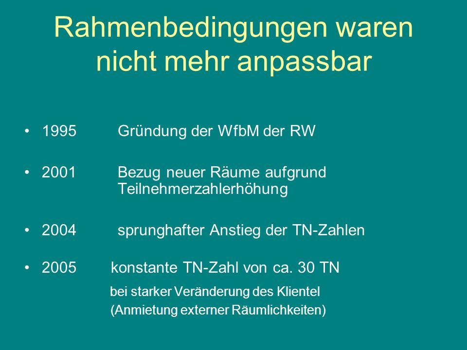 Rahmenbedingungen waren nicht mehr anpassbar 1995 Gründung der WfbM der RW 2001Bezug neuer Räume aufgrund Teilnehmerzahlerhöhung 2004sprunghafter Anstieg der TN-Zahlen 2005 konstante TN-Zahl von ca.
