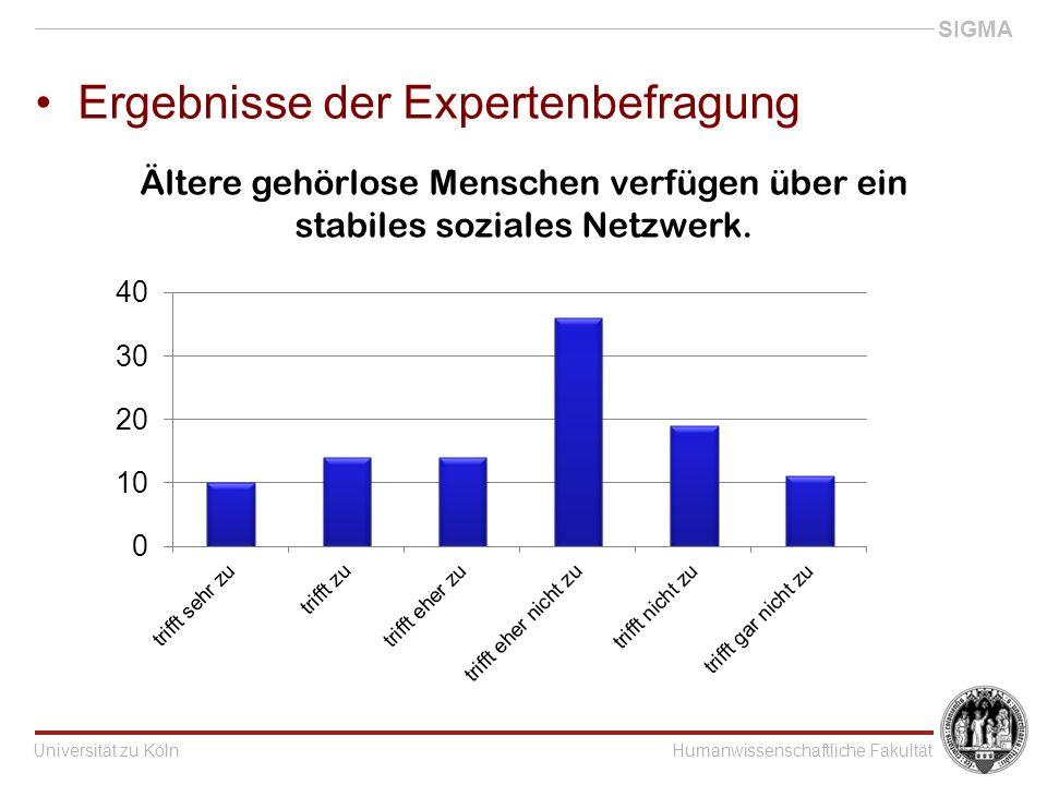 Universität zu KölnHumanwissenschaftliche Fakultät SIGMA Ergebnisse der Expertenbefragung Ältere gehörlose Menschen verfügen über ein stabiles soziales Netzwerk.