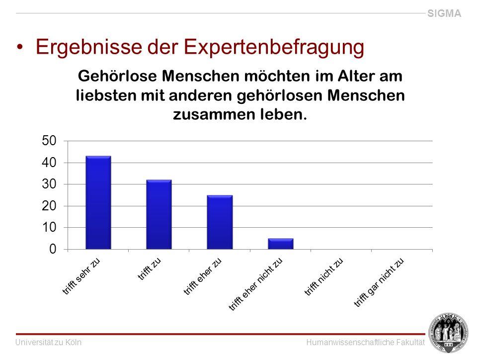 Universität zu KölnHumanwissenschaftliche Fakultät SIGMA Ergebnisse der Expertenbefragung Gehörlose Menschen möchten im Alter am liebsten mit anderen gehörlosen Menschen zusammen leben.