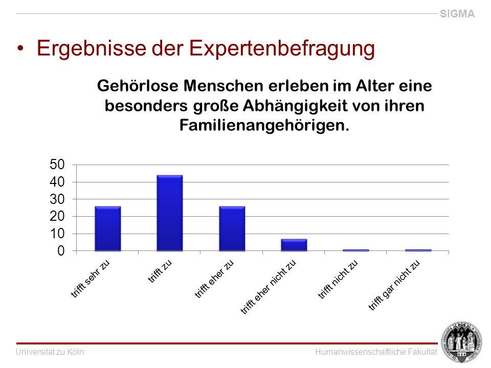Universität zu KölnHumanwissenschaftliche Fakultät SIGMA Ergebnisse der Expertenbefragung Gehörlose Menschen erleben im Alter eine besonders große Abhängigkeit von ihren Familienangehörigen.