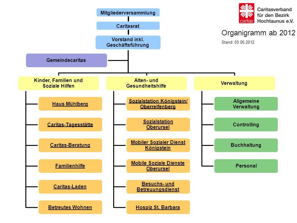 Caritasrat Mitgliederversammlung Vorstand inkl.