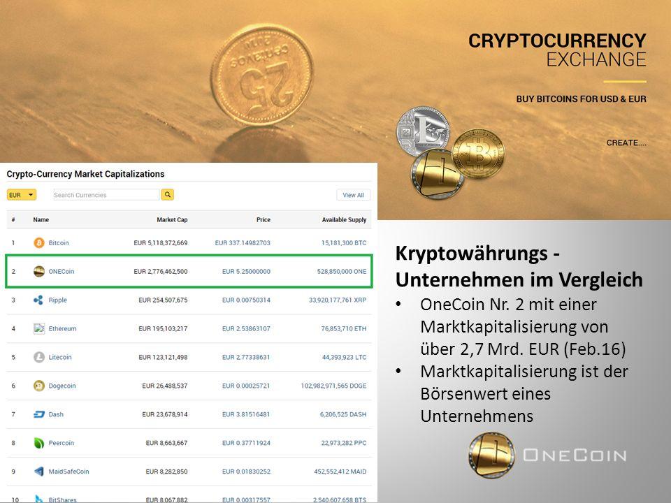 Kryptowährungs - Unternehmen im Vergleich OneCoin Nr. 2 mit einer Marktkapitalisierung von über 2,7 Mrd. EUR (Feb.16) Marktkapitalisierung ist der Bör