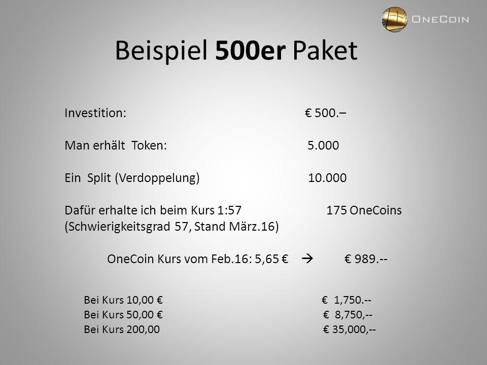 Beispiel 500er Paket Investition: € 500.– Man erhält Token: 5.000 Ein Split (Verdoppelung) 10.000 Dafür erhalte ich beim Kurs 1:57 175 OneCoins (Schwierigkeitsgrad 57, Stand März.16) OneCoin Kurs vom Feb.16: 5,65 €  € 989.-- Bei Kurs 10,00 € € 1,750.-- Bei Kurs 50,00 € € 8,750,-- Bei Kurs 200,00 € 35,000,--