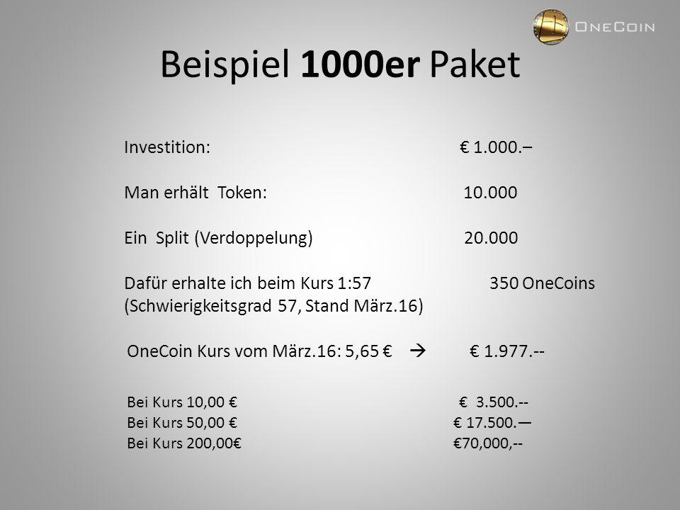 Beispiel 1000er Paket Investition: € 1.000.– Man erhält Token: 10.000 Ein Split (Verdoppelung) 20.000 Dafür erhalte ich beim Kurs 1:57 350 OneCoins (S