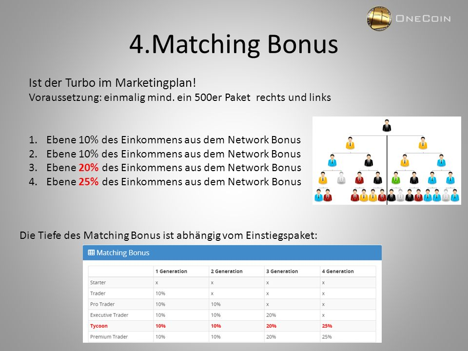 4.Matching Bonus Ist der Turbo im Marketingplan! Voraussetzung: einmalig mind. ein 500er Paket rechts und links 1.Ebene 10% des Einkommens aus dem Net