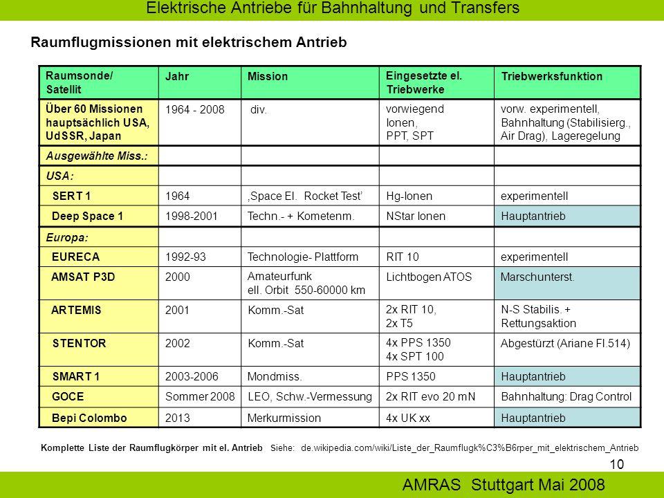 10 Elektrische Antriebe für Bahnhaltung und Transfers AMRAS Stuttgart Mai 2008 Raumsonde/ Satellit JahrMissionEingesetzte el.
