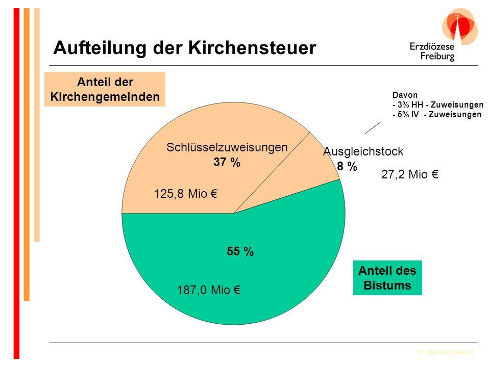 31. Mai 2016 / Seite: 3 Anteil der Kirchengemeinden Anteil des Bistums Schlüsselzuweisungen 37 % Ausgleichstock 8 % Davon - 3% HH - Zuweisungen - 5% I