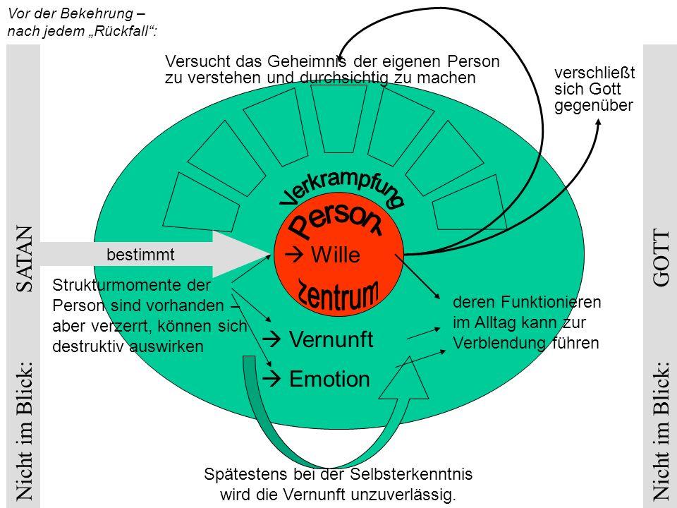 """Vor der Bekehrung – nach jedem """"Rückfall : Nicht im Blick: GOTT Nicht im Blick: SATAN  Wille  Vernunft  Emotion Strukturmomente der Person sind vorhanden – aber verzerrt, können sich destruktiv auswirken Spätestens bei der Selbsterkenntnis wird die Vernunft unzuverlässig."""