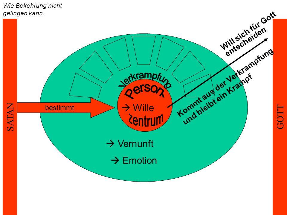 Wie Bekehrung nicht gelingen kann: GOTT SATAN  Wille  Vernunft  Emotion Will sich für Gott entscheiden Kommt aus der Verkrampfung und bleibt ein Krampf bestimmt