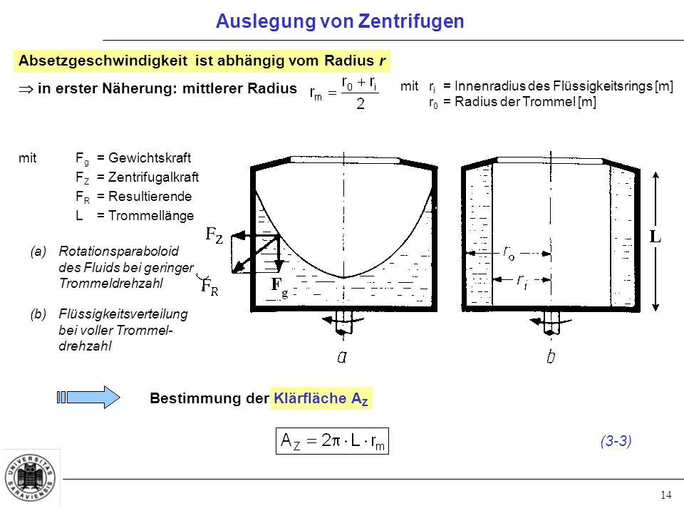 14 Auslegung von Zentrifugen Absetzgeschwindigkeit ist abhängig vom Radius r  in erster Näherung: mittlerer Radius mitr i = Innenradius des Flüssigke
