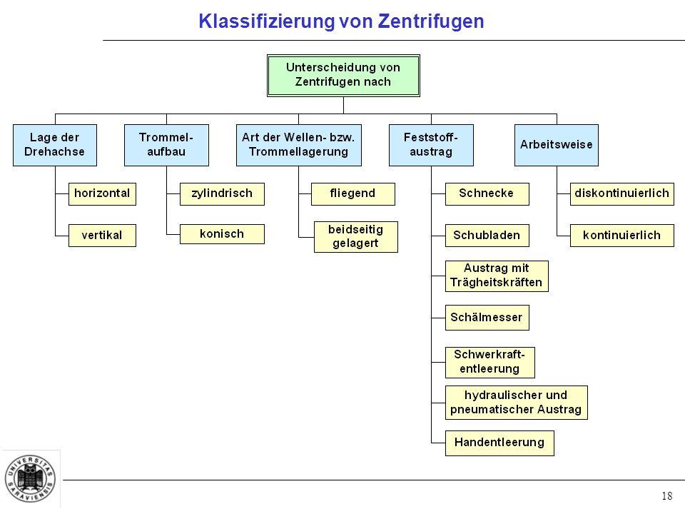 18 Klassifizierung von Zentrifugen