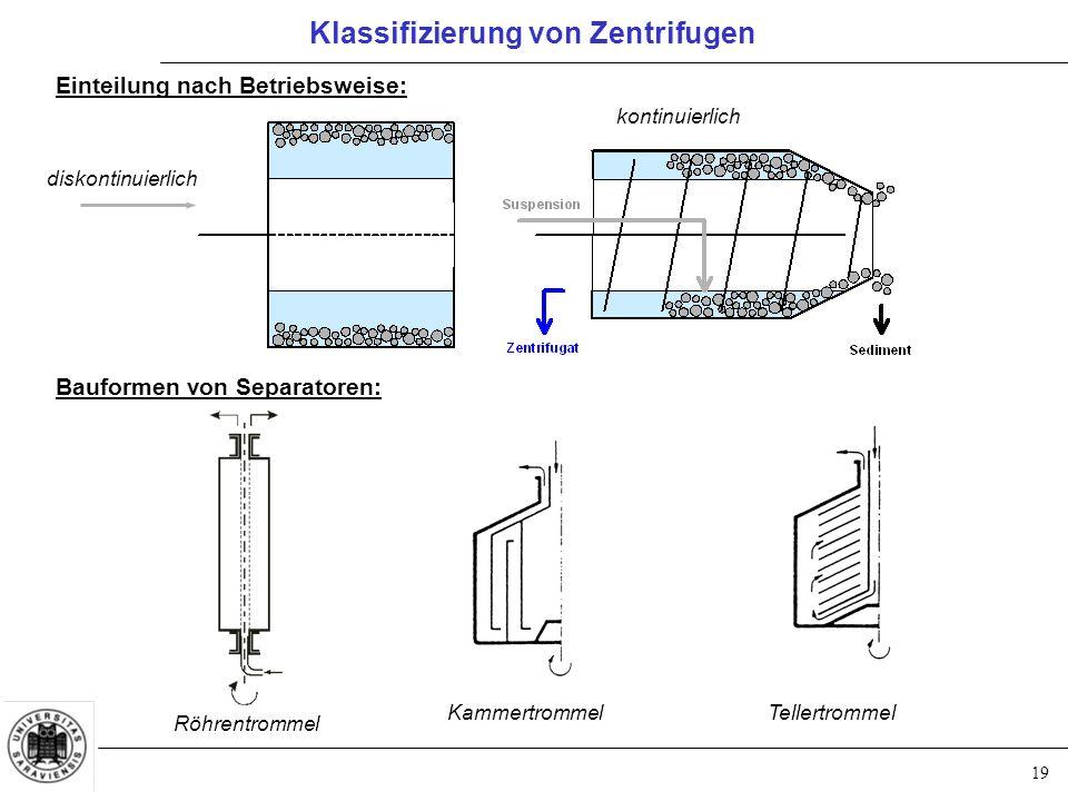 19 Klassifizierung von Zentrifugen Einteilung nach Betriebsweise: Bauformen von Separatoren: diskontinuierlich kontinuierlich Röhrentrommel Kammertrom