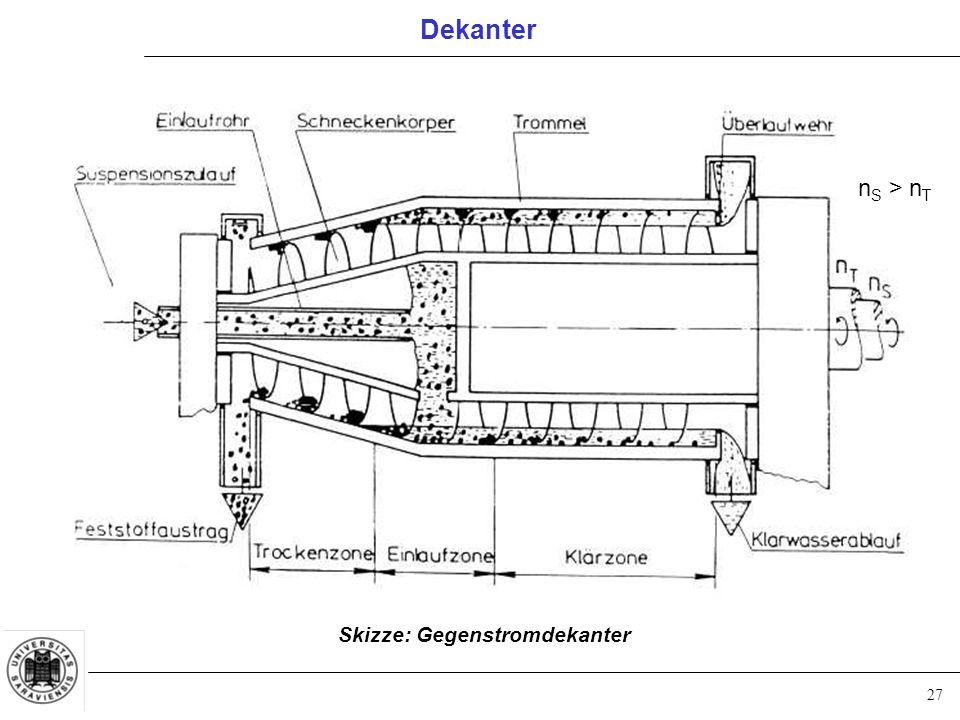 27 Dekanter Skizze: Gegenstromdekanter n S > n T