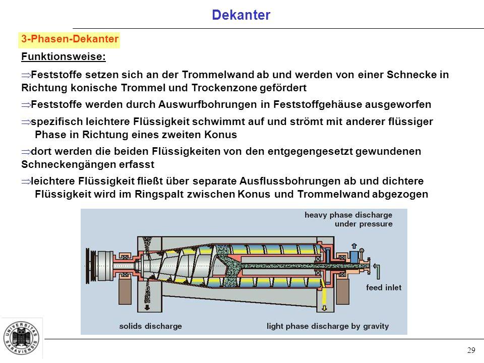 29 Dekanter 3-Phasen-Dekanter Funktionsweise:  Feststoffe setzen sich an der Trommelwand ab und werden von einer Schnecke in Richtung konische Tromme