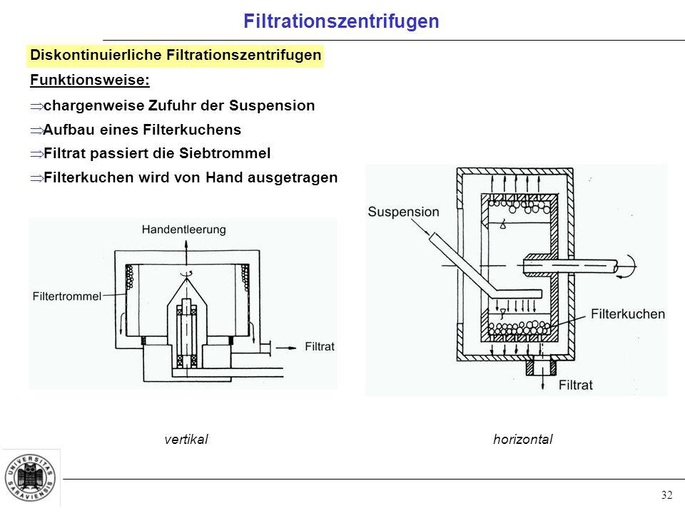 32 Filtrationszentrifugen Diskontinuierliche Filtrationszentrifugen Funktionsweise:  chargenweise Zufuhr der Suspension  Aufbau eines Filterkuchens
