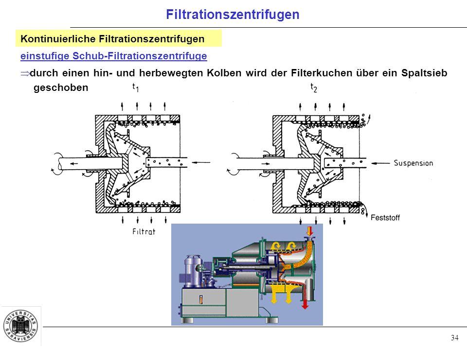 34 Filtrationszentrifugen einstufige Schub-Filtrationszentrifuge  durch einen hin- und herbewegten Kolben wird der Filterkuchen über ein Spaltsieb ge