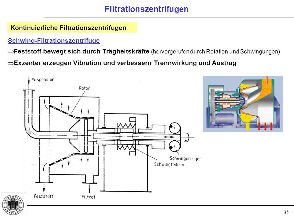 35 Filtrationszentrifugen Schwing-Filtrationszentrifuge  Feststoff bewegt sich durch Trägheitskräfte (hervorgerufen durch Rotation und Schwingungen)