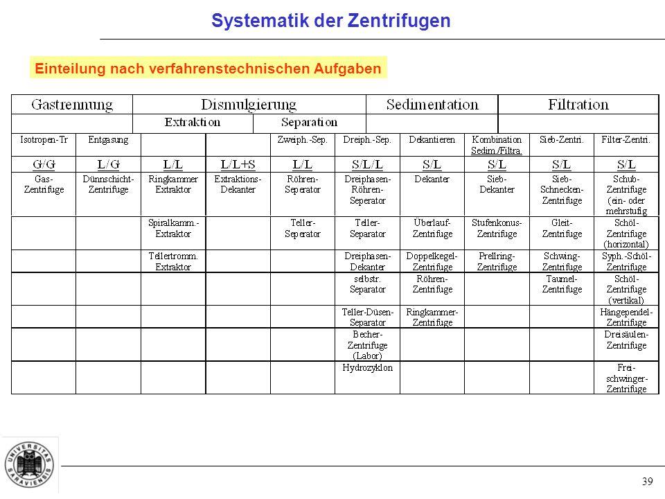 39 Systematik der Zentrifugen Einteilung nach verfahrenstechnischen Aufgaben