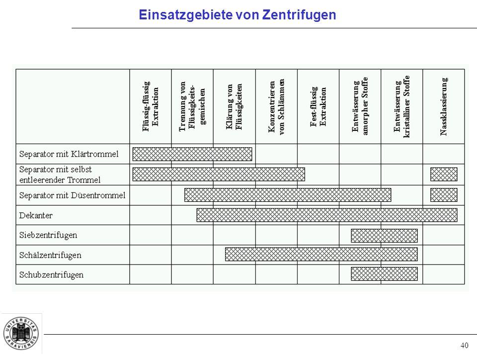 40 Einsatzgebiete von Zentrifugen