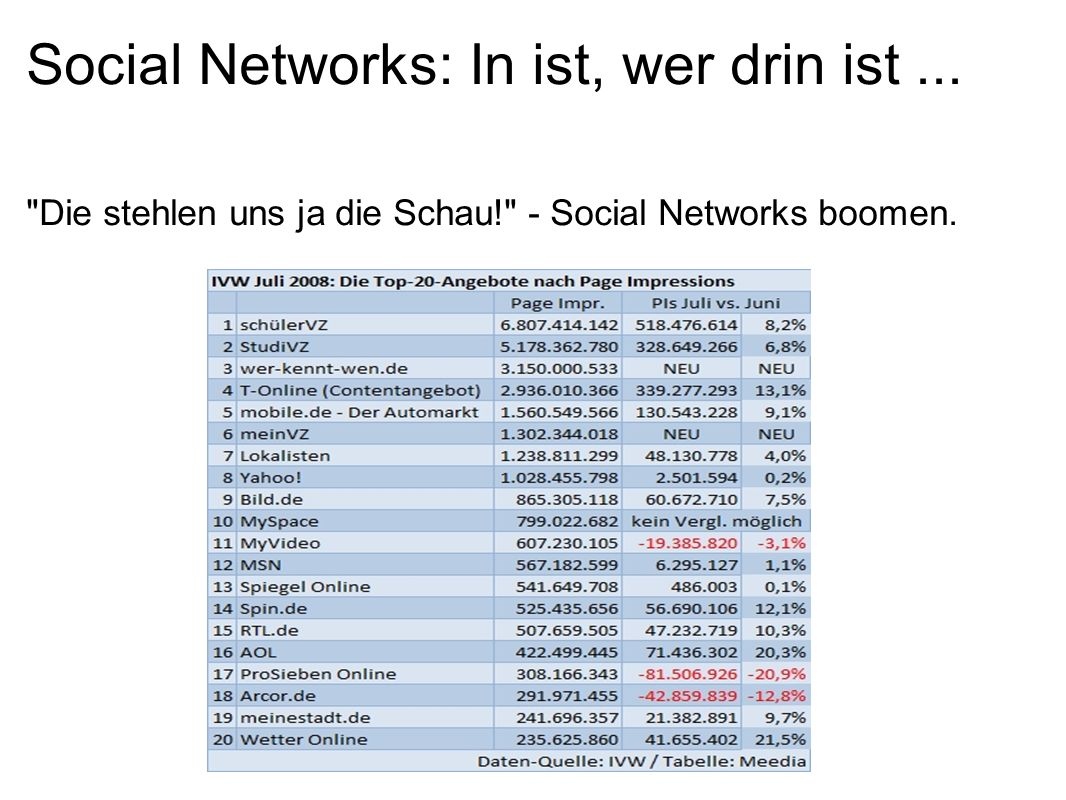 Social Networks: In ist, wer drin ist...