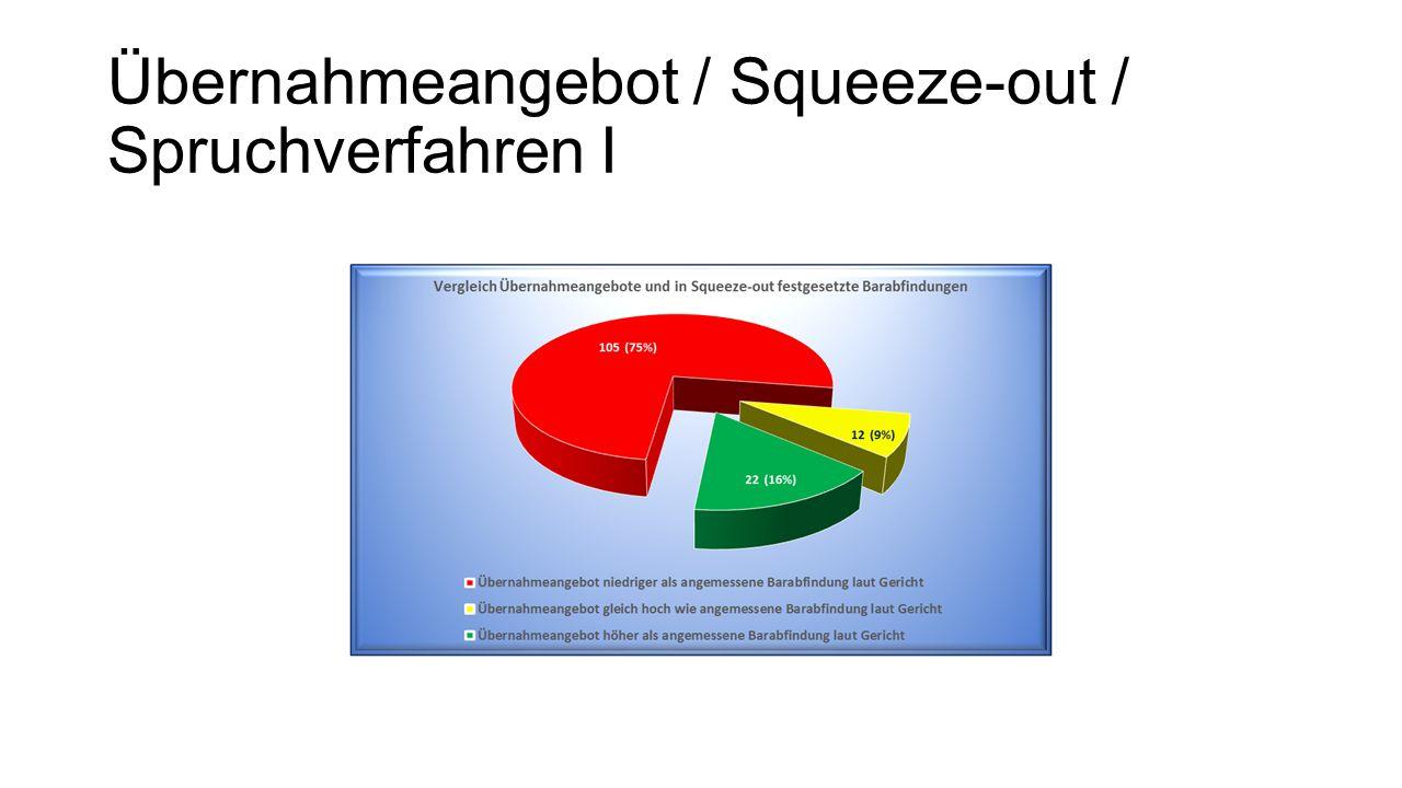 Übernahmeangebot / Squeeze-out / Spruchverfahren I