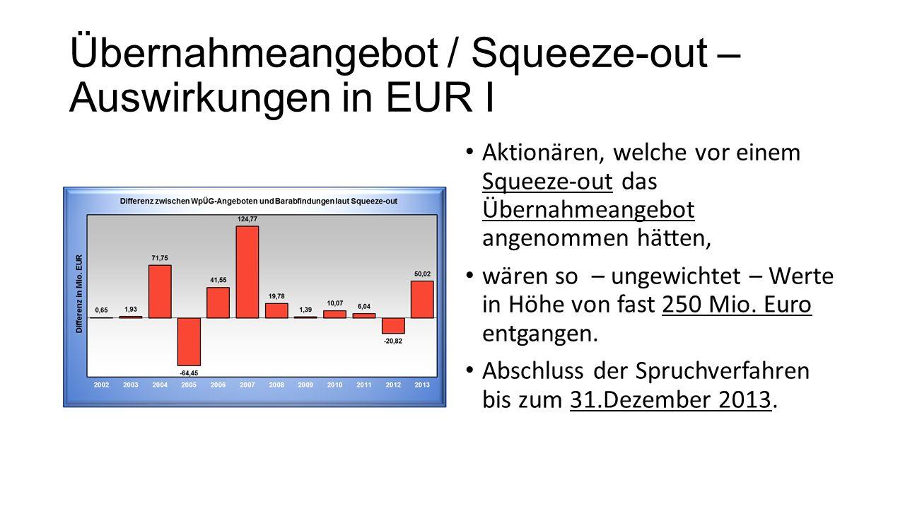 Übernahmeangebot / Squeeze-out – Auswirkungen in EUR I Aktionären, welche vor einem Squeeze-out das Übernahmeangebot angenommen hätten, wären so – ungewichtet – Werte in Höhe von fast 250 Mio.