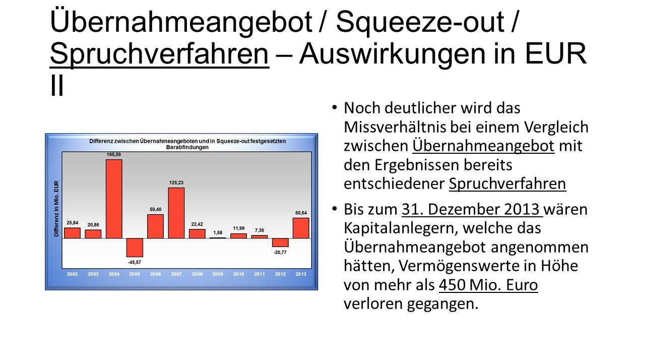 Übernahmeangebot / Squeeze-out / Spruchverfahren – Auswirkungen in EUR II Noch deutlicher wird das Missverhältnis bei einem Vergleich zwischen Übernahmeangebot mit den Ergebnissen bereits entschiedener Spruchverfahren Bis zum 31.