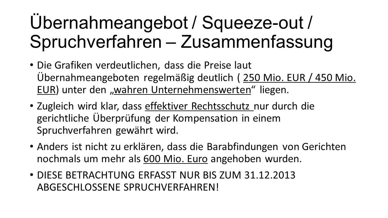 Übernahmeangebot / Squeeze-out / Spruchverfahren – Zusammenfassung Die Grafiken verdeutlichen, dass die Preise laut Übernahmeangeboten regelmäßig deutlich ( 250 Mio.