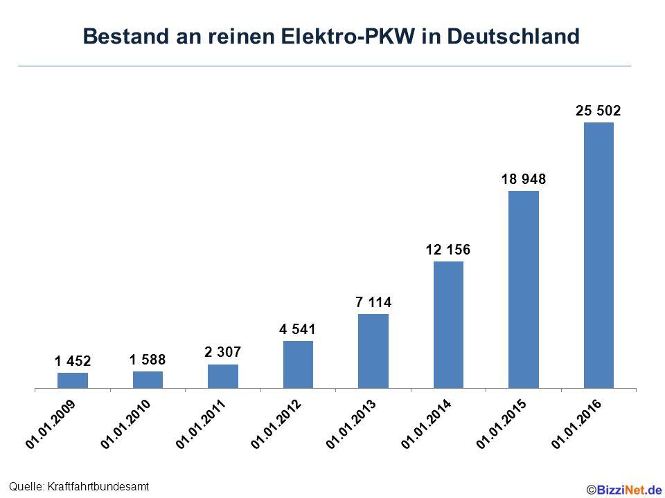 Bestand an reinen Elektro-PKW in Deutschland Quelle: Kraftfahrtbundesamt