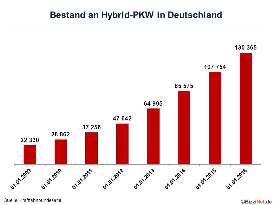 Bestand an Hybrid-PKW in Deutschland Quelle: Kraftfahrtbundesamt