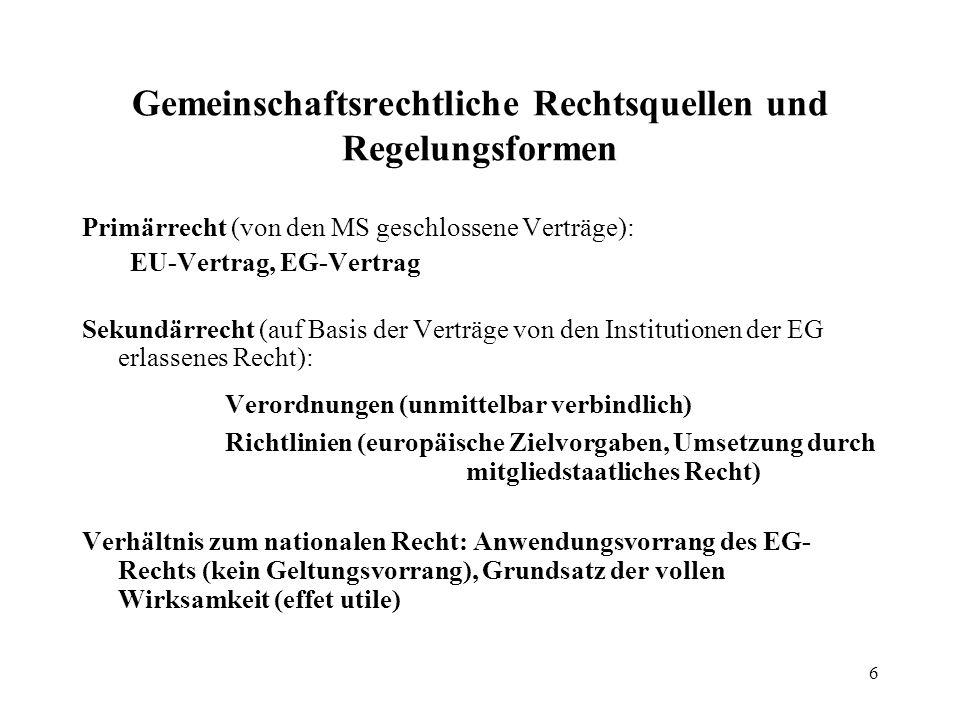 6 Gemeinschaftsrechtliche Rechtsquellen und Regelungsformen Primärrecht (von den MS geschlossene Verträge): EU-Vertrag, EG-Vertrag Sekundärrecht (auf Basis der Verträge von den Institutionen der EG erlassenes Recht): Verordnungen (unmittelbar verbindlich) Richtlinien (europäische Zielvorgaben, Umsetzung durch mitgliedstaatliches Recht) Verhältnis zum nationalen Recht: Anwendungsvorrang des EG- Rechts (kein Geltungsvorrang), Grundsatz der vollen Wirksamkeit (effet utile)