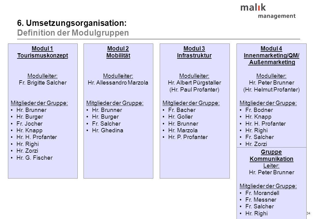 34© malik-mzsg Modul 1 Tourismuskonzept Modulleiter: Fr. Brigitte Salcher Mitglieder der Gruppe: Hr. Brunner Hr. Burger Fr. Jocher Hr. Knapp Hr. H. Pr