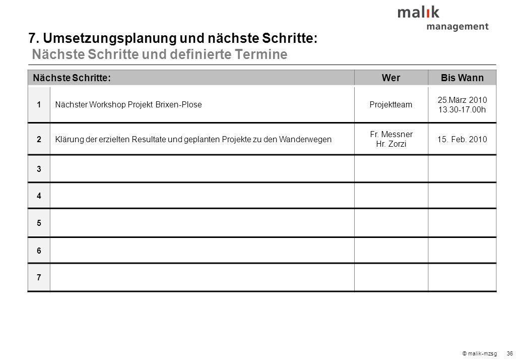 36© malik-mzsg Nächste Schritte:WerBis Wann 1Nächster Workshop Projekt Brixen-PloseProjektteam 25.März 2010 13.30-17.00h 2Klärung der erzielten Result