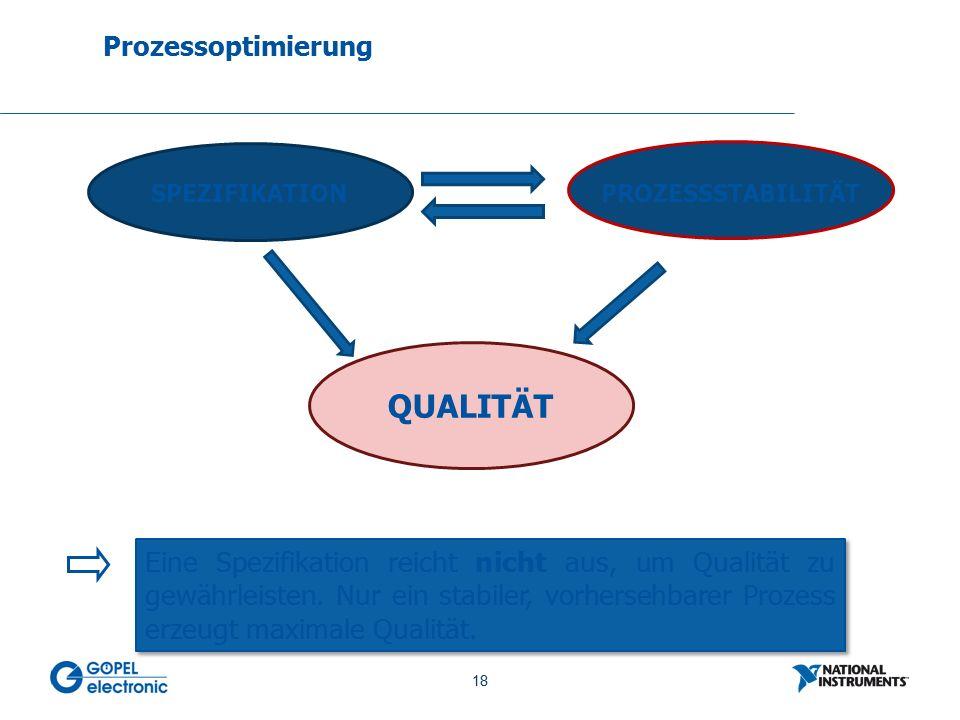 18 No. 18 Prozessoptimierung SPEZIFIKATION PROZESSSTABILITÄT QUALITÄT Eine Spezifikation reicht nicht aus, um Qualität zu gewährleisten. Nur ein stabi