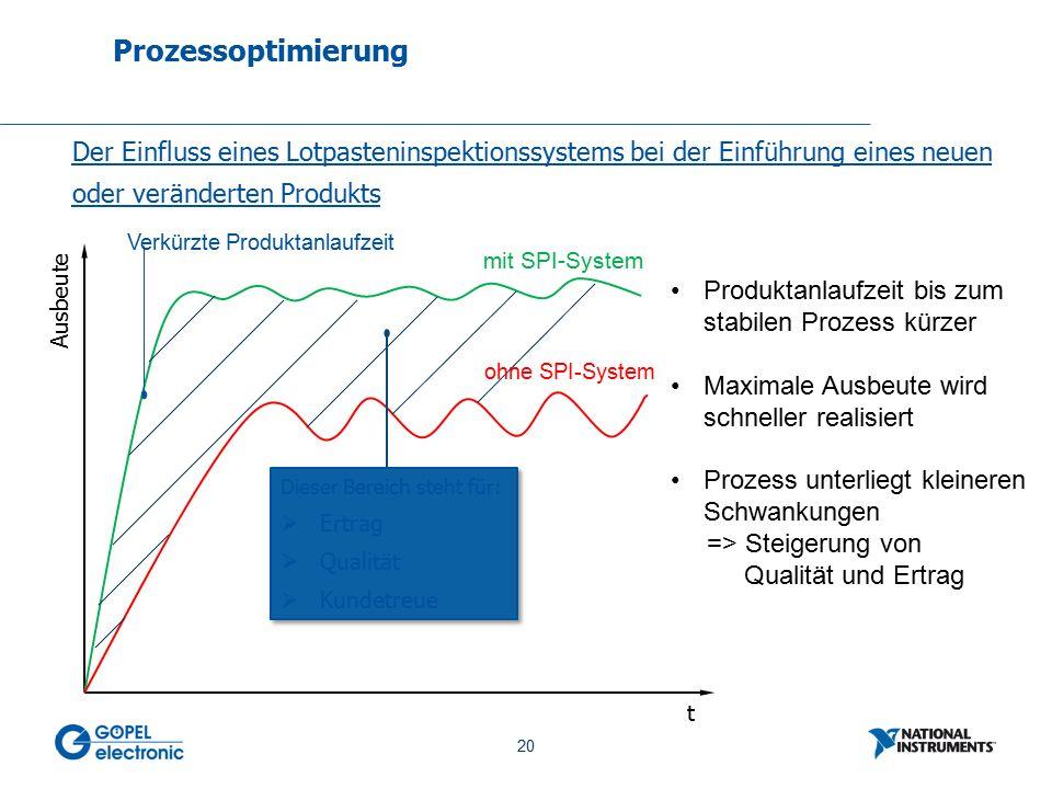 20 No. 20 Prozessoptimierung Der Einfluss eines Lotpasteninspektionssystems bei der Einführung eines neuen oder veränderten Produkts t Ausbeute mit SP