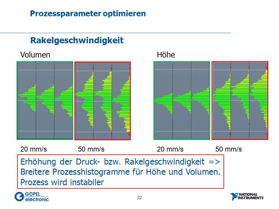 22 No. 22 Prozessparameter optimieren Rakelgeschwindigkeit VolumenHöhe 20 mm/s50 mm/s20 mm/s50 mm/s Erhöhung der Druck- bzw. Rakelgeschwindigkeit => B