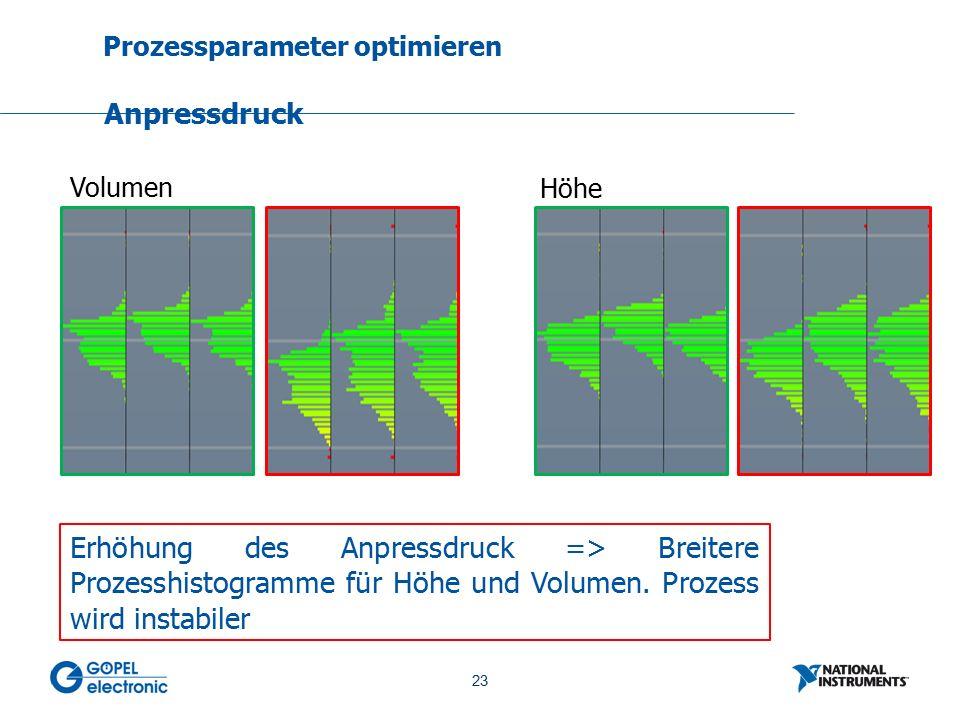 23 No. 23 Prozessparameter optimieren Anpressdruck Volumen Höhe Erhöhung des Anpressdruck => Breitere Prozesshistogramme für Höhe und Volumen. Prozess