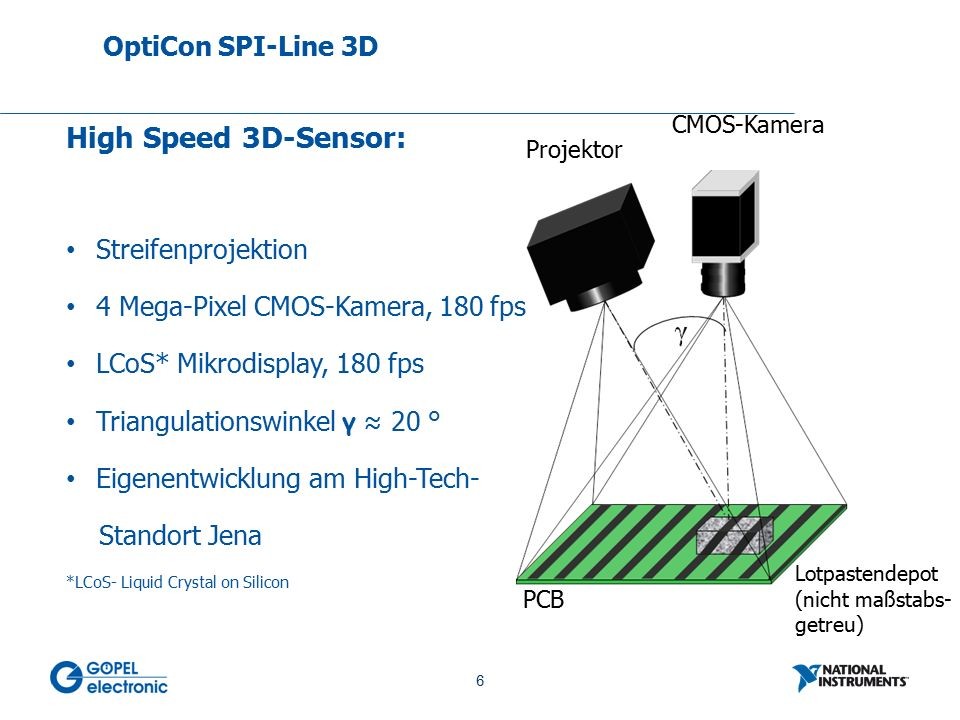 6 No. 6 High Speed 3D-Sensor: Streifenprojektion 4 Mega-Pixel CMOS-Kamera, 180 fps LCoS* Mikrodisplay, 180 fps Triangulationswinkel γ ≈ 20 ° Eigenentw